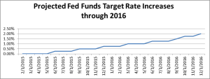 2)Fed-Funds-Projections_March-2015,THANKSwww.hennionandwalshtrending.com